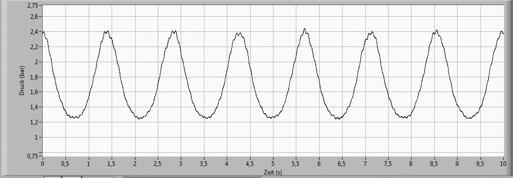 Sine Pressure Test Curve for Pressure Pulsation and Pressure Cycle Testing